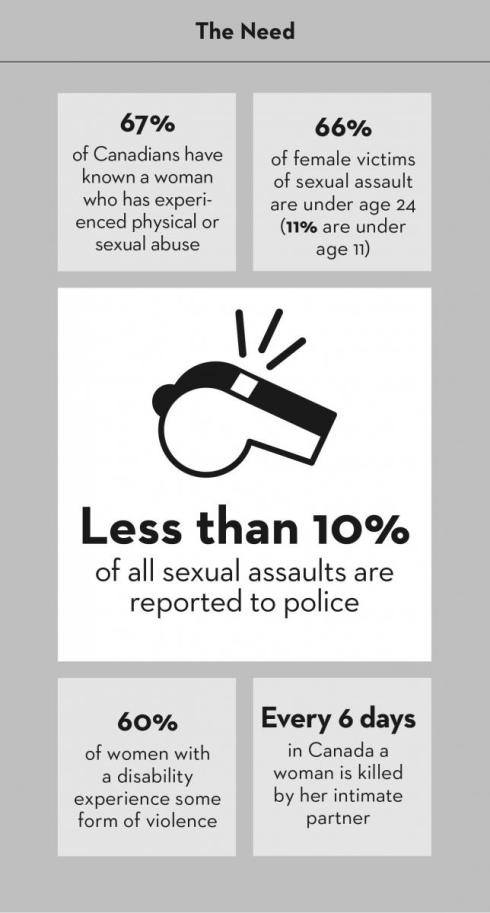 Canada VAW infographic
