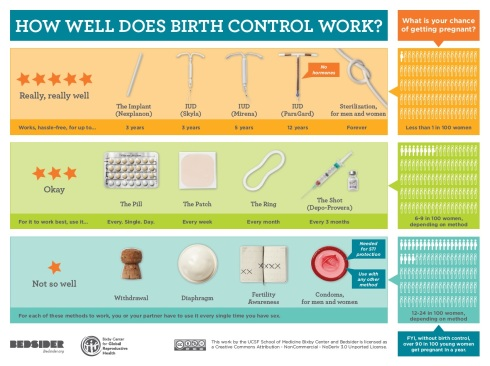 Bedsider-Birth-Control-Effectiveness-Poster